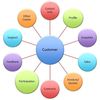 customer relationship management case study india