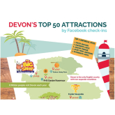 Survey uncovers Devon's most social attractions - Paignton Zoo wins battle of Facebook check-ins-