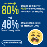 Did you know that 80% of sales come after 5 attempts to make contact?